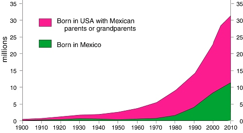 Mexicans in the USA