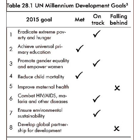 UN Millennium Development Goals | Geo-Mexico, the geography of Mexico