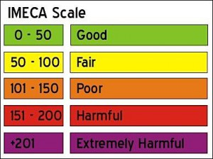 The IMECA scale for urban air quality