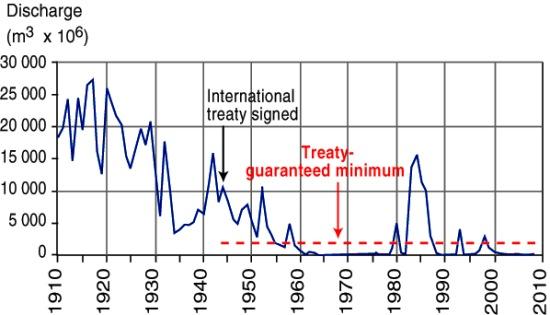 River Colorado discharge entering Mexico, 1910-2010