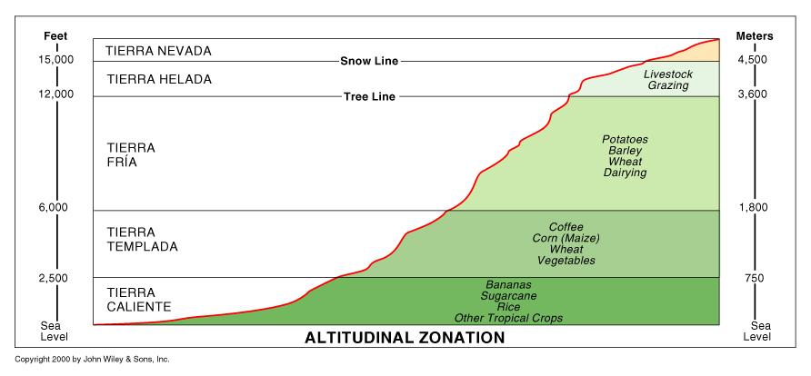 Altitude zones