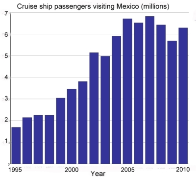Cruise ship passengers, 1995-2010