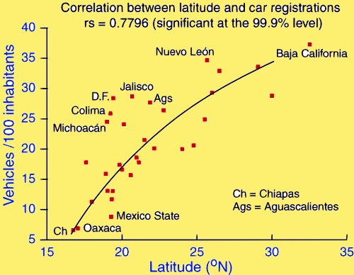 Scattergraph of latitude and vehicle registrations
