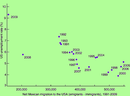 Scattergraph of US unemployment and net Mexican migration