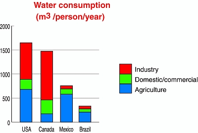 Consumption of water, by sector