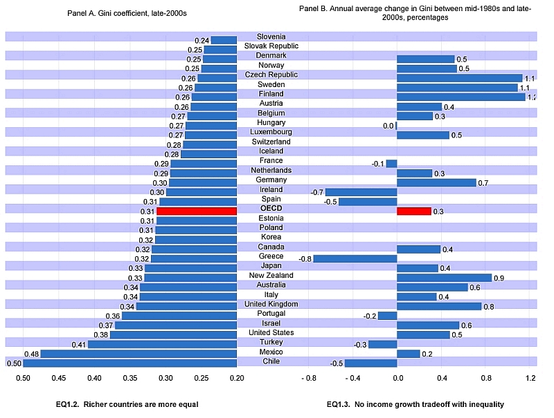 GINI coefficients for OECD members