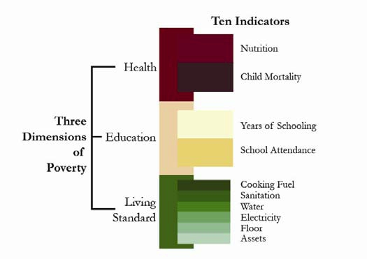 Multi-dimensional Poverty Index