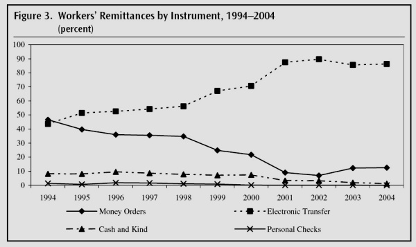 Trends in methods used for remittance transfers. Credit: World Bank, 2005