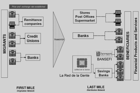 Summary of remittance flows. Source: World Bank report (details in text)