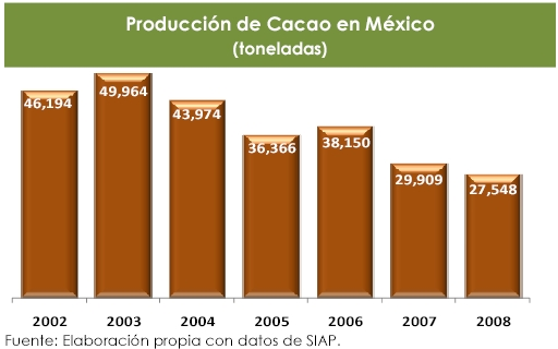 Annual cacao production in Mexico