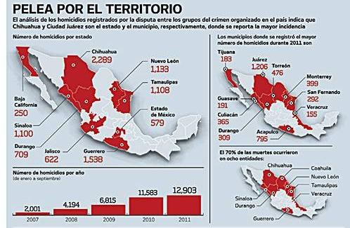 Narco-violence, January-September 2011