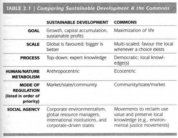 "Table 2.1 of ""Who cares about the Commons"" by Josée Johnston."