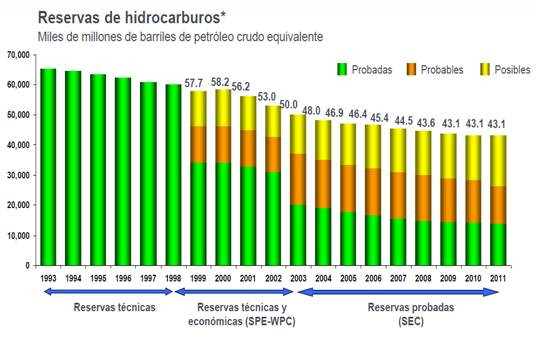 Mexico's oil reserves