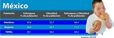 "Rates of ""overweight"" and ""obese"" adults in Mexico"