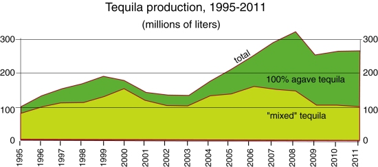 Tequila production, 1995-2011. Data: Tequila Regulatory Council.