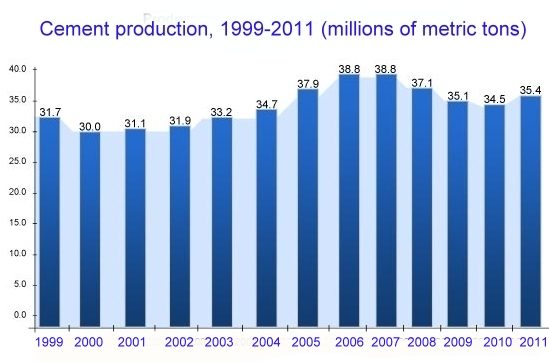 Cement production in Mexico, 1999-2011