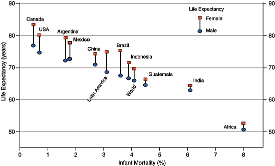 Infant mortality and life expectancy for a range of countries and regions.