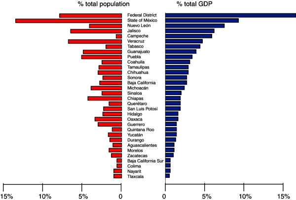 Population & GDP by state, 2011