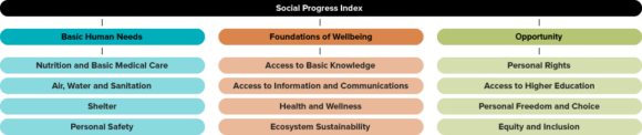 Criteria used to compile Social Progress Index