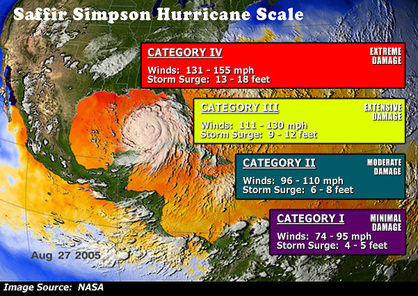 saffir-simpson-scale