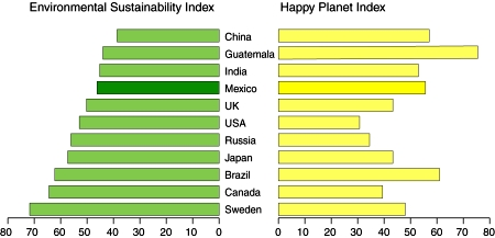 Environmental Sustainability Index and Happy Planet Index for selected countries. (Geo-Mexico. Figure 30.4) All rights reserved.