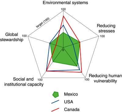 Comparison of ESI components for Mexico, USA and Canada. (Geo-Mexico. Figure 30.5) All rights reserved.