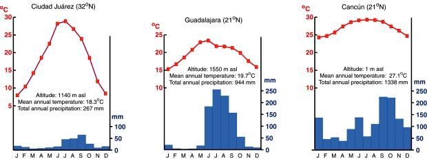 Climate graphs for three cities. (Fig 4.6 of Geo-Mexico,)