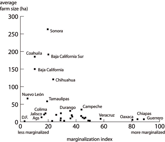 Scatter graph showing average farm size and marginalization index