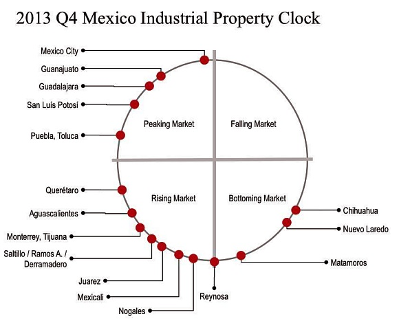Industrial property clock (Jones Lang LaSalle)