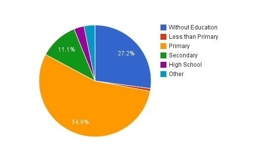 Educational level of farmers in Mexico, 2007