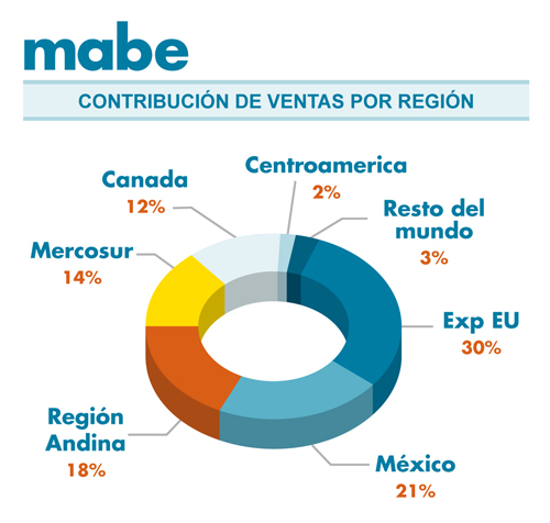 mabe-sales