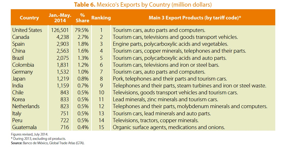 Mexico's leading exports by country, Jan-May 2014 (Pro-Mexico, 2014)