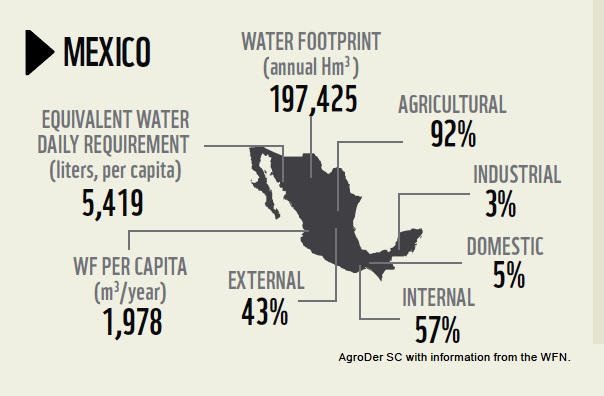 The water footprint of Mexico (WWF 2012)