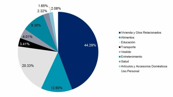 Part played by different products/services in the cost of living of cities in Mexico