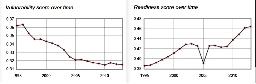 ND-Gain Index: Trends in Mexico's vulnearablity and readiness