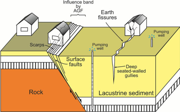 ground-fissures