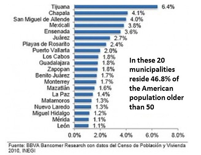 americans-in-mexico-2010-graph
