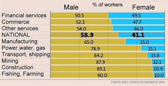 % of women in different sectors of the workforce