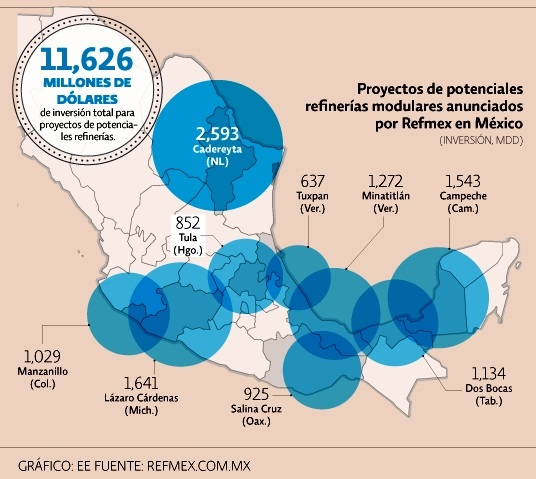Planned new refineries. Credit: El Economista / Refmex.com.mx